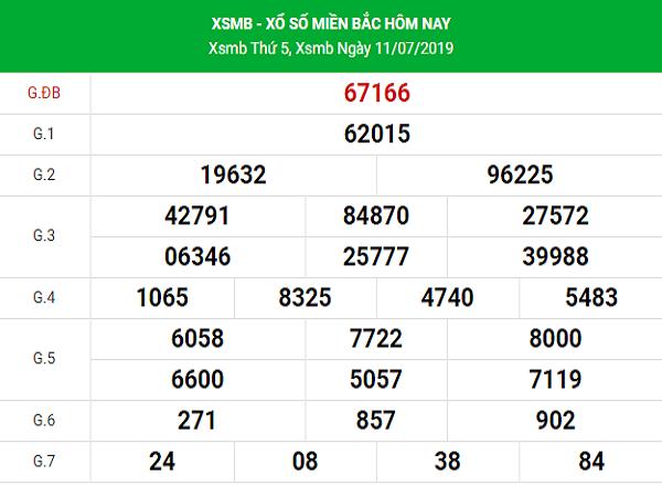 Phân tích kết quả XSMB ngày 12/07