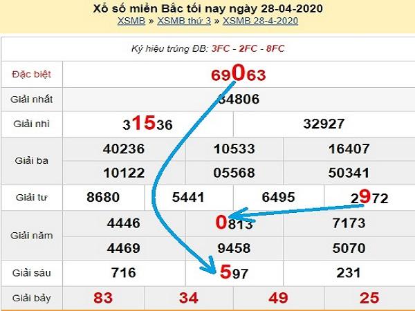 Tổng hợp KQXSMB- Soi cầu xổ số miền bắc ngày 29/04 chuẩn
