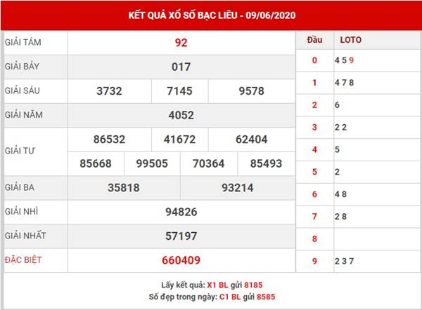 Soi cầu KQSX Bạc Liêu thứ 3 ngày 9-6-2020