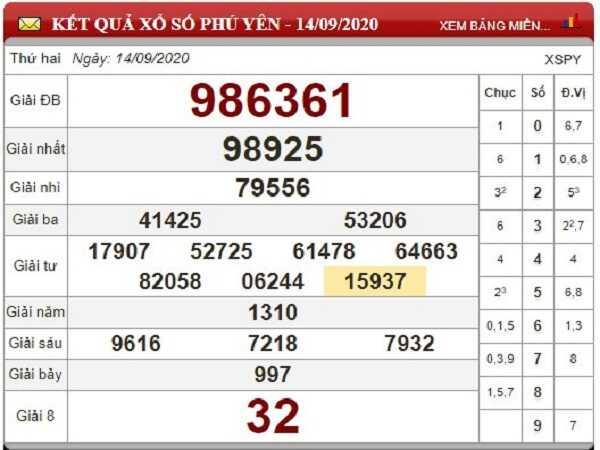 Soi cầu KQXSPY ngày 21/09 - soi cầu xổ số phú yên thứ 2 cùng chuyên gia