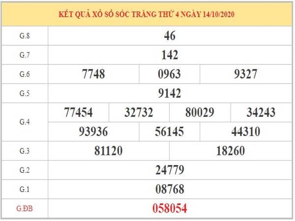 Soi cầu XSDN ngày 21/10/2020 dựa trên phân tích KQXSST kỳ trước