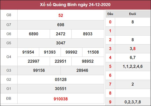 Soi cầu XSQB 31/12/2020 chốt bạch thủ lô Quảng Bình thứ 5