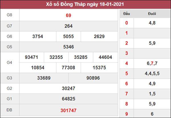 Soi cầu XSDT 25/1/2021 xin số đề Đồng Tháp hôm nay