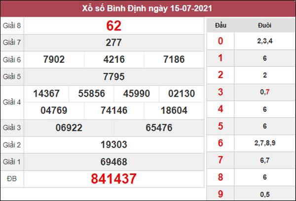Soi cầu KQXS Bình Định 22/7/2021 xác suất lô về cao nhất