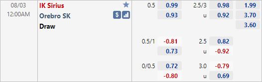 Tỷ lệ kèo bóng đá giữa Sirius vs Orebro
